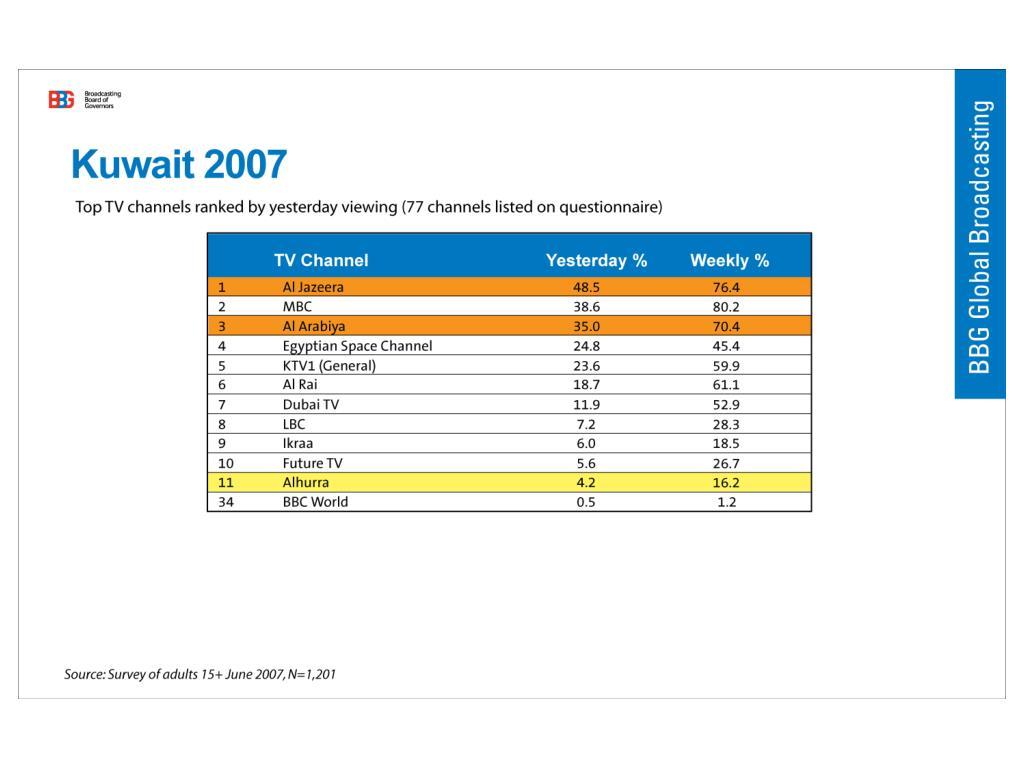 Kuwait 2007