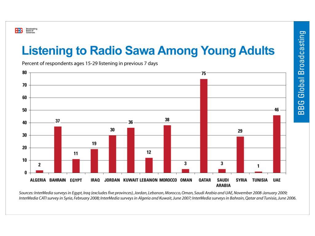 Radio Sawa Listeners Under 30