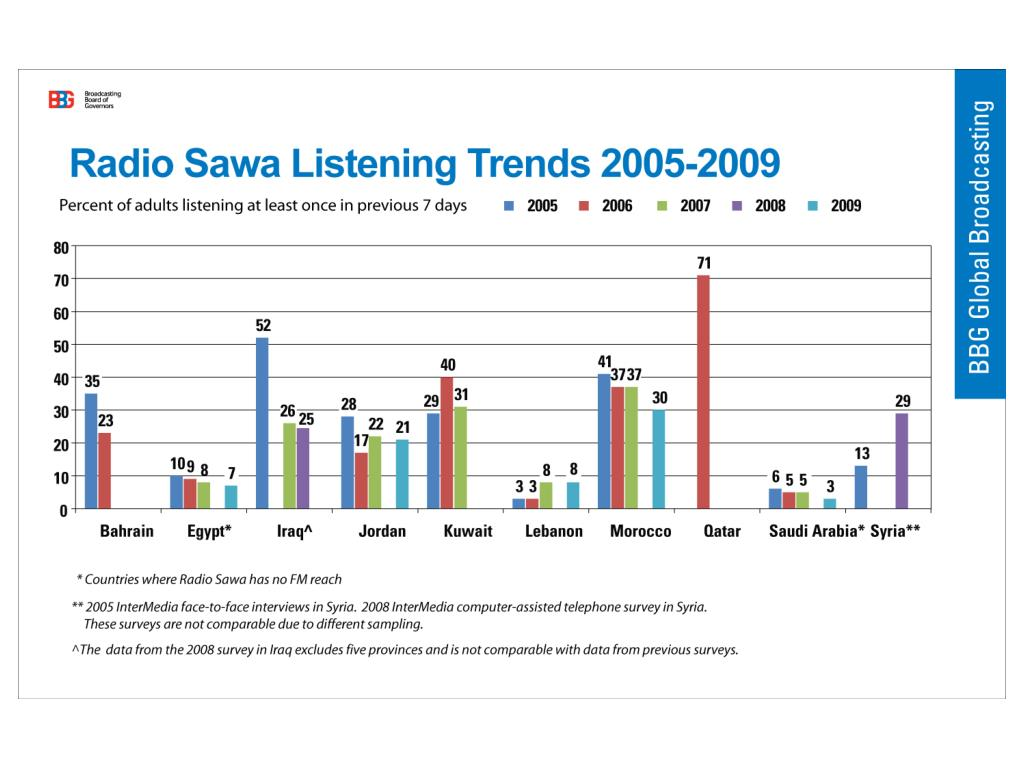 Radio Sawa Trends