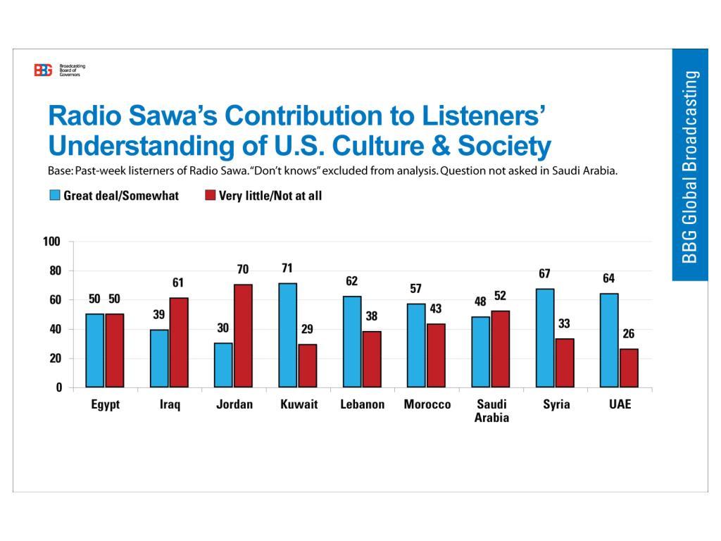 Radio Sawa Understanding of Culture & Society