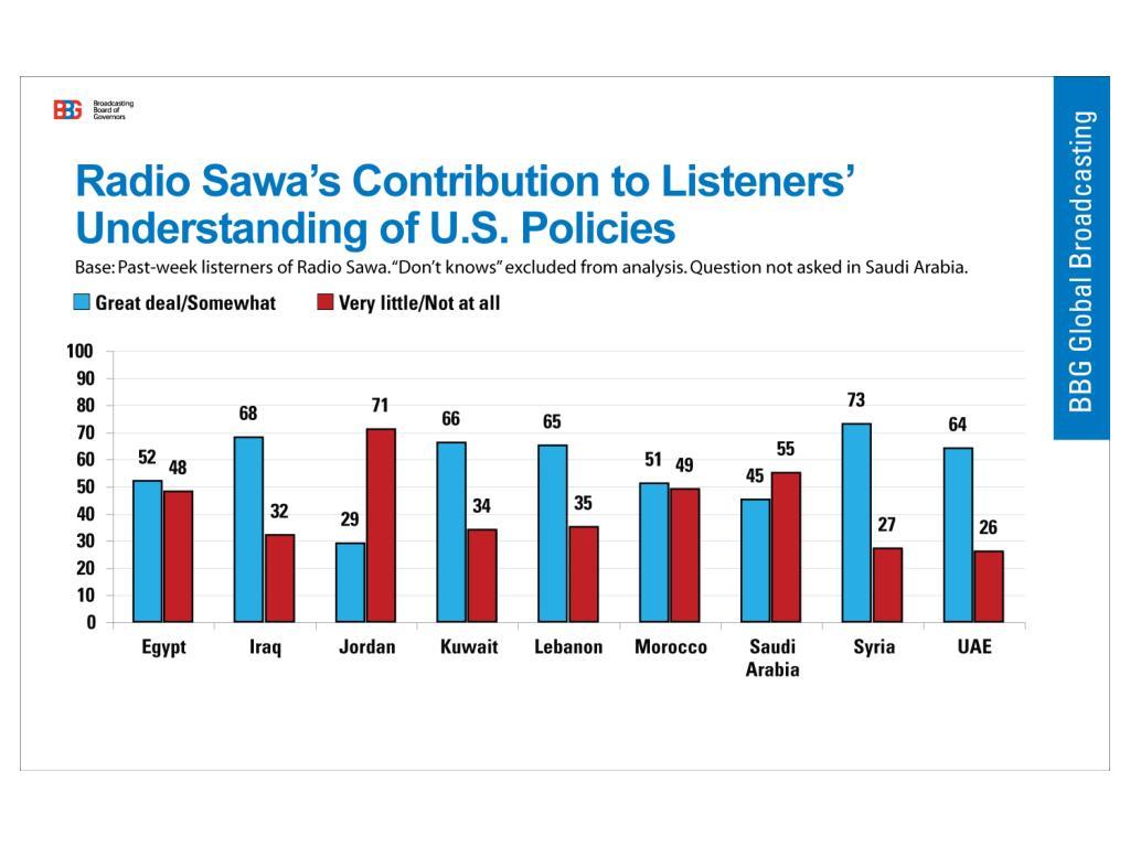 Radio Sawa Understanding of US Policies