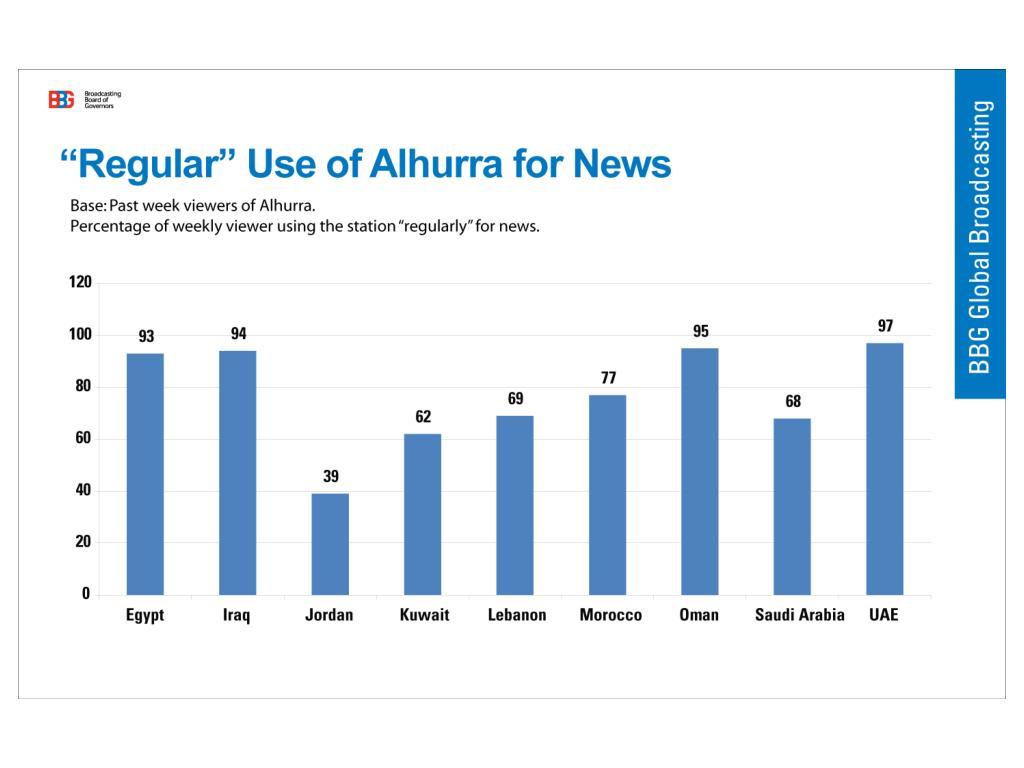 """Regular"" Use of Alhurra for News"