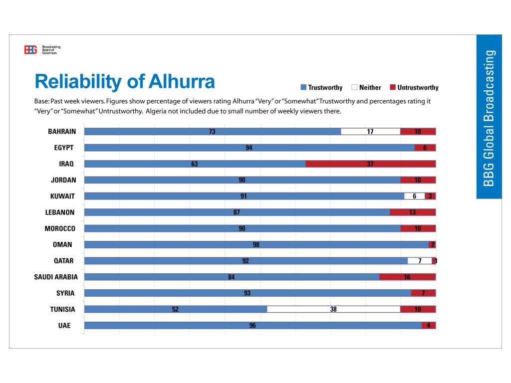 Reliability of Alhurra