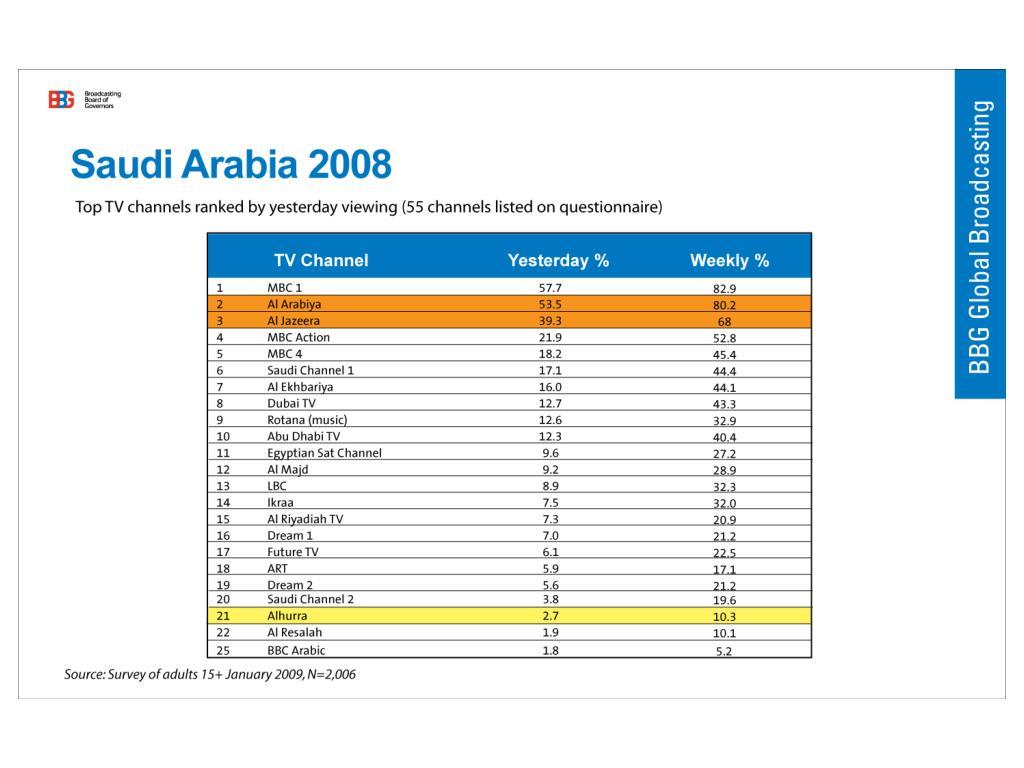 Saudi Arabia 2008