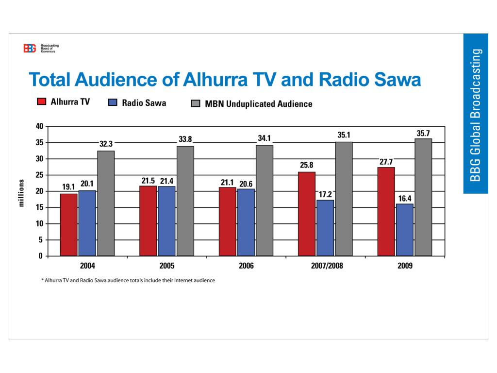 Total Audience of Alhurra and Radio Sawa