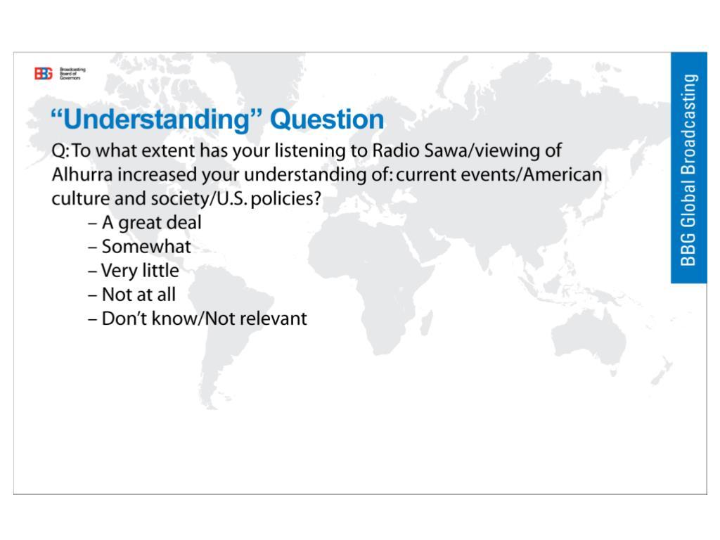 """""""Understanding"""" Question"""