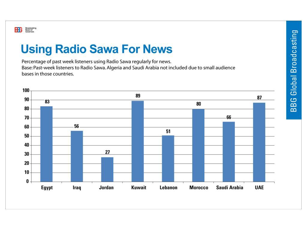 Using Radio Sawa For News