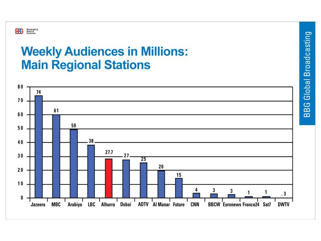 Weekly Audiences in Millions: