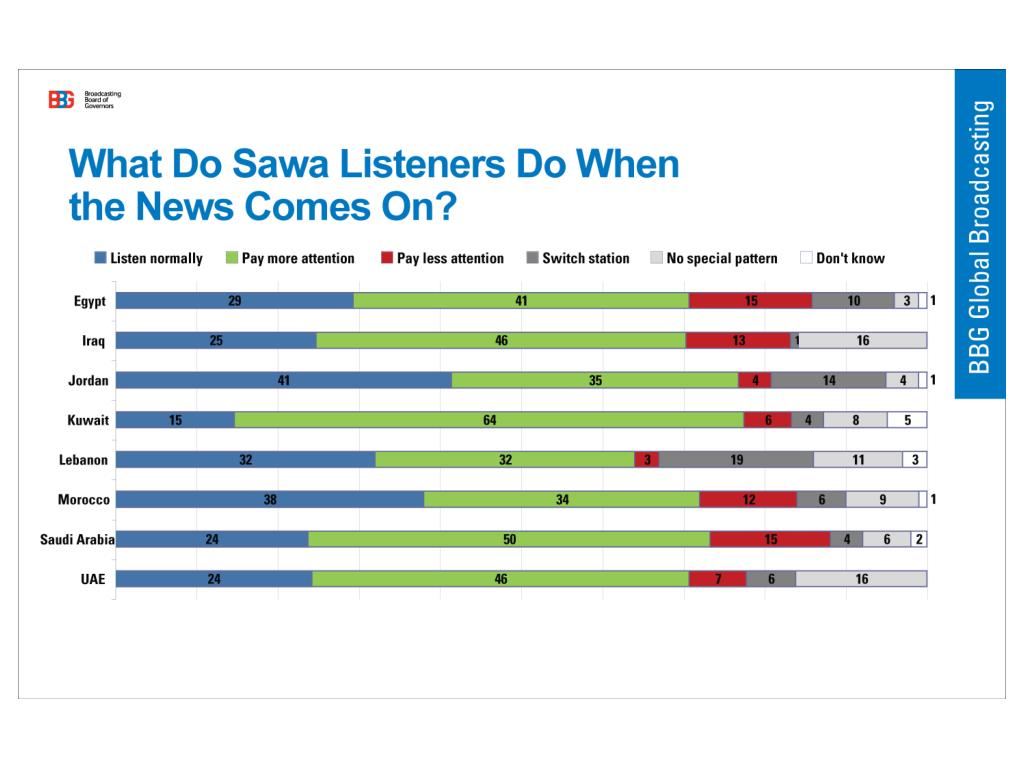 What Do Sawa Listeners Do When The News Comes On?