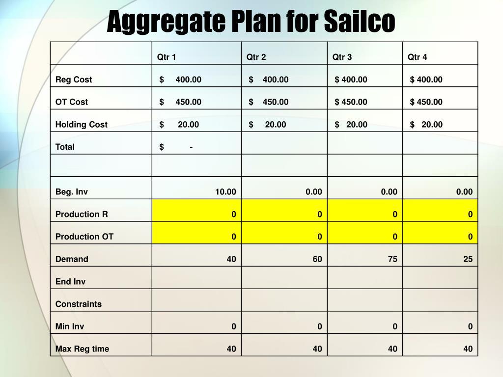 Aggregate Plan for Sailco