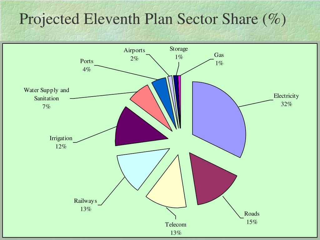 Projected Eleventh Plan Sector Share (%)
