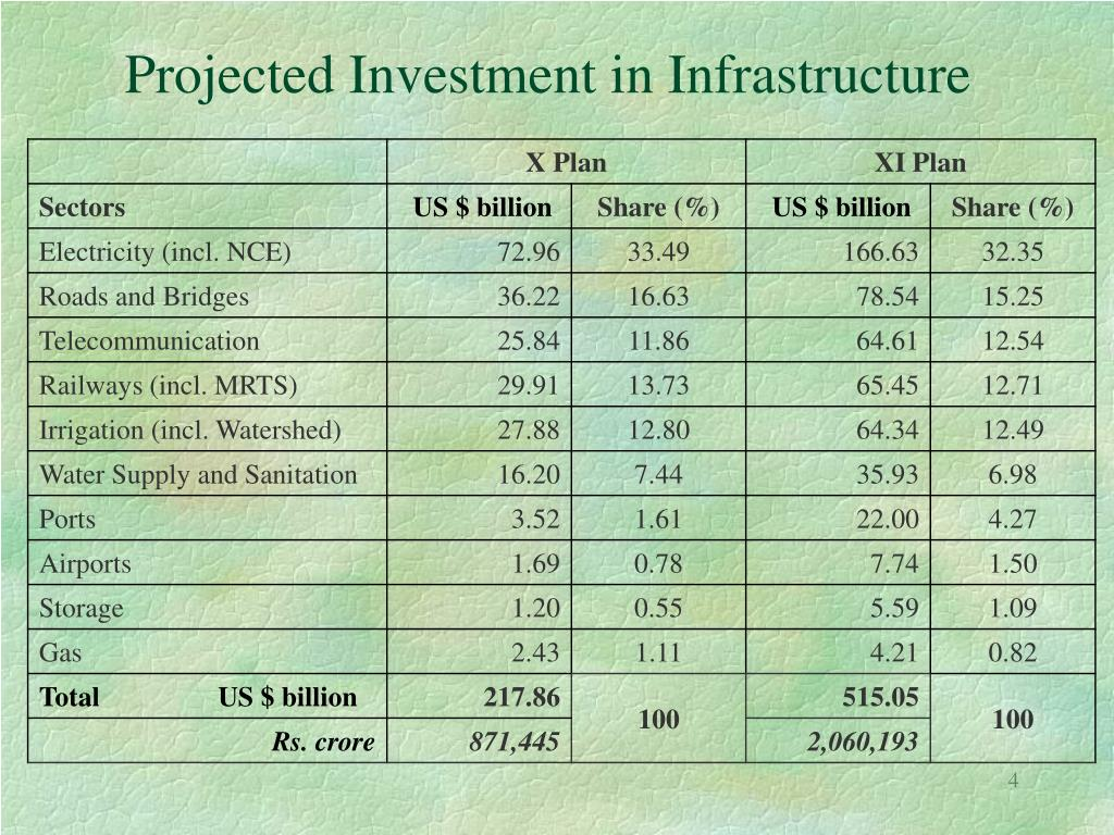 Projected Investment in Infrastructure