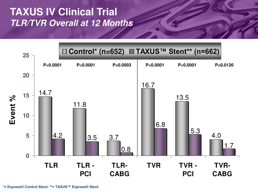TAXUS IV Clinical Trial