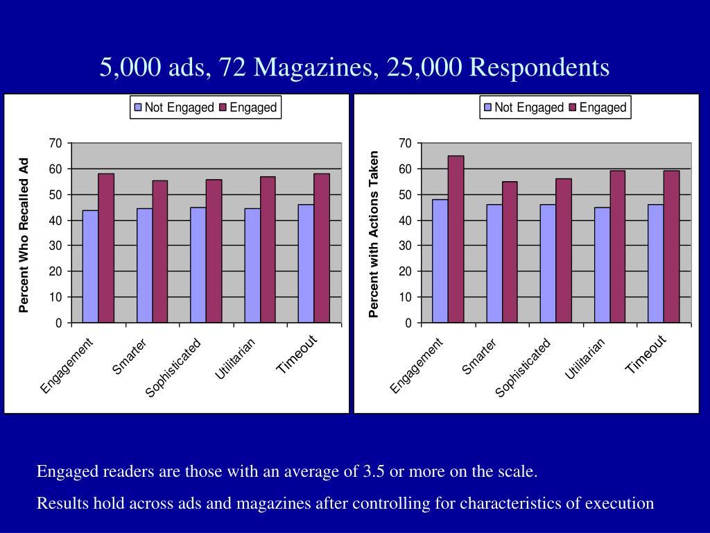 5,000 ads, 72 Magazines, 25,000 Respondents