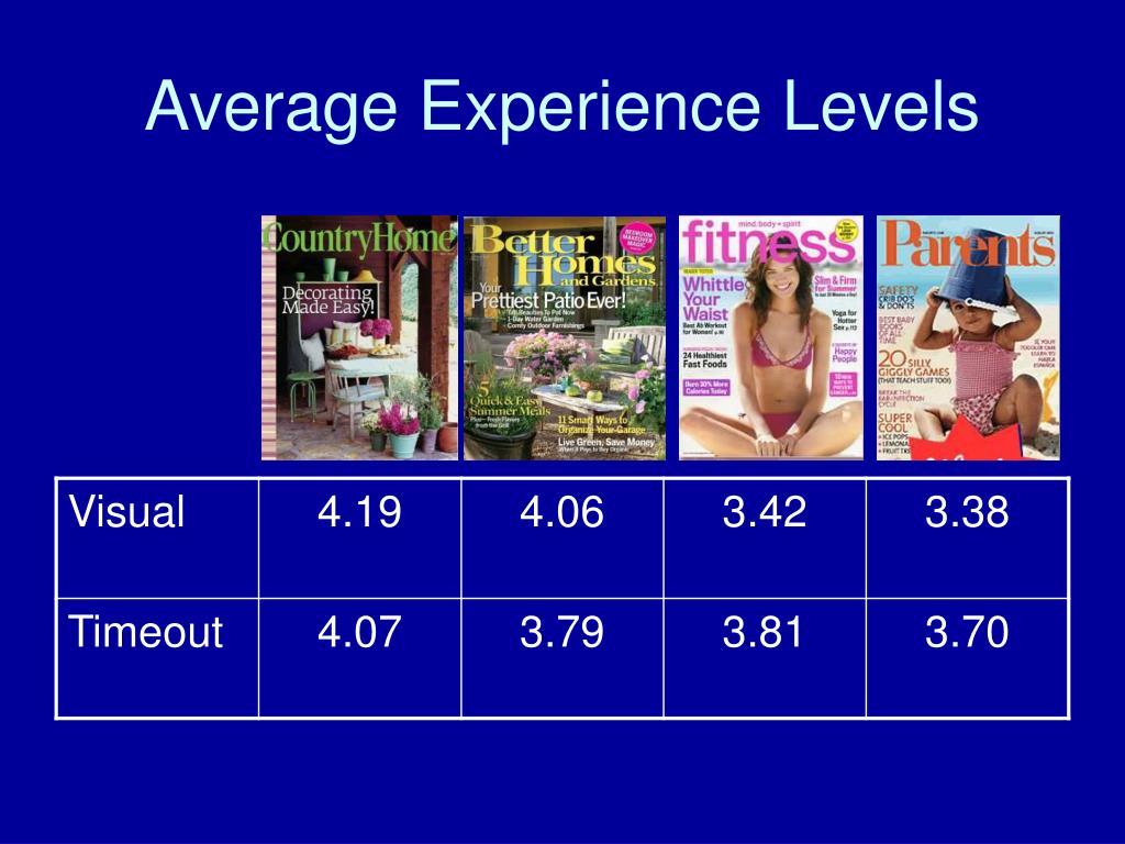 Average Experience Levels