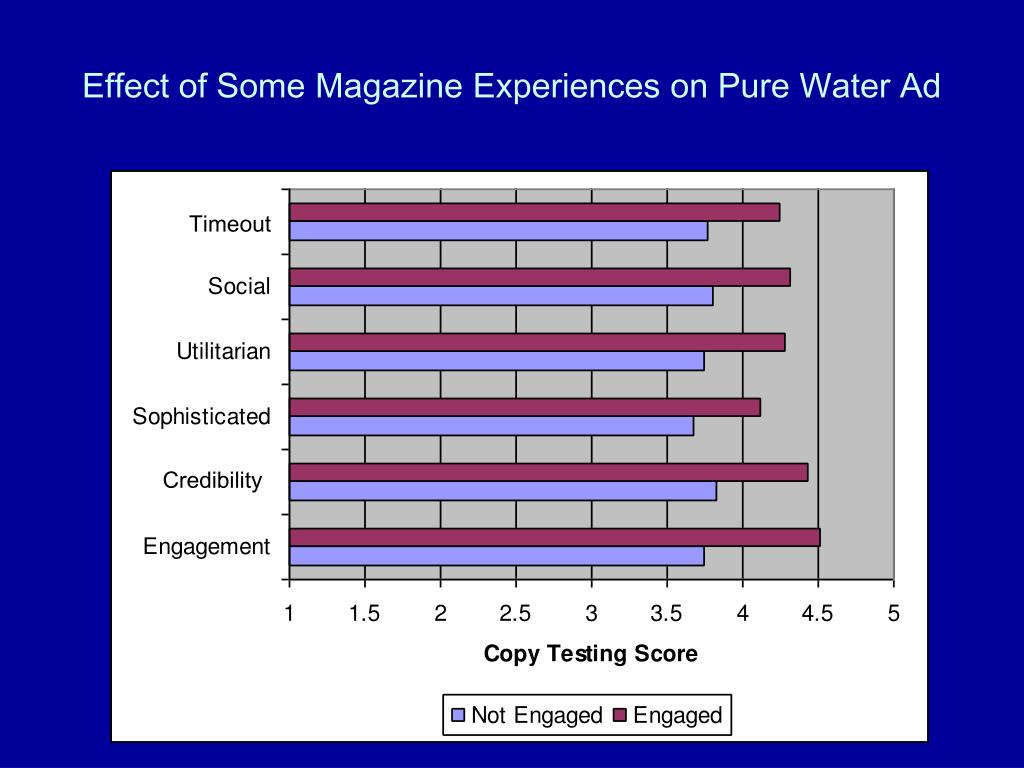 Effect of Some Magazine Experiences on Pure Water Ad