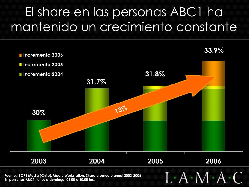 El share en las personas ABC1 ha mantenido un crecimiento constante