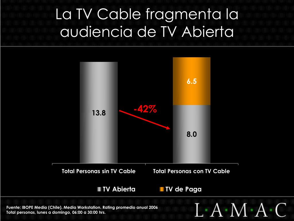 La TV Cable fragmenta la audiencia de TV Abierta