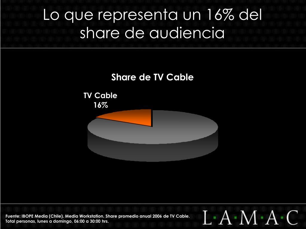 Lo que representa un 16% del share de audiencia