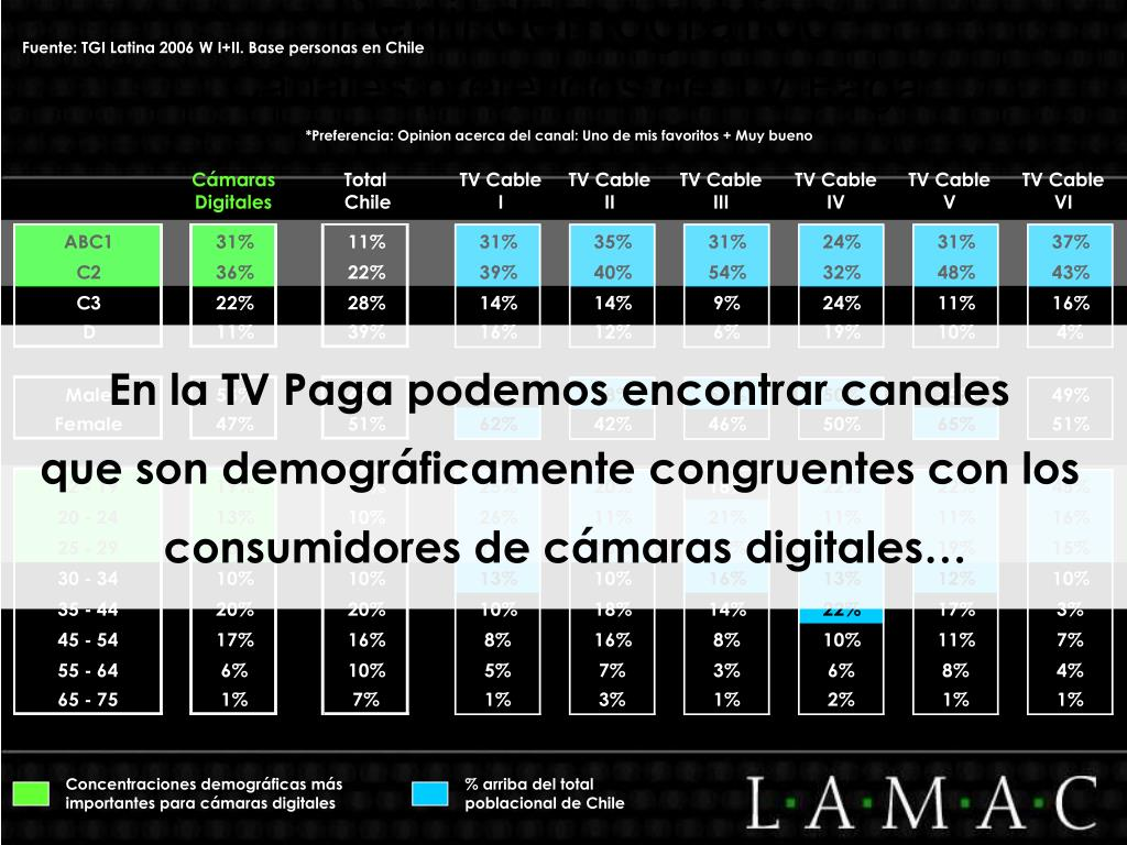 Fuente: TGI Latina 2006 W I+II. Base personas en Chile