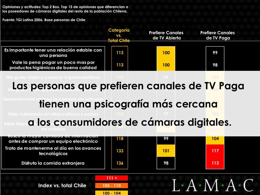 Opiniones y actitudes: Top 2 Box. Top 15 de opiniones que diferencian a los poseedores de cámaras digitales del resto de la población Chilena.
