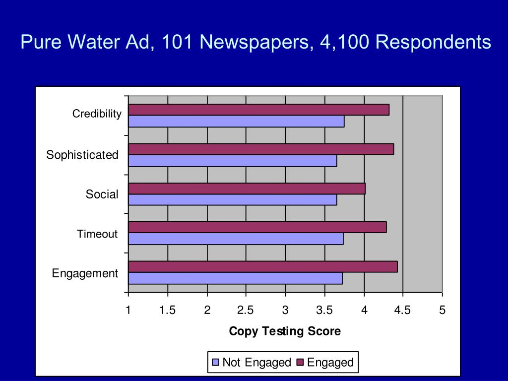 Pure Water Ad, 101 Newspapers, 4,100 Respondents