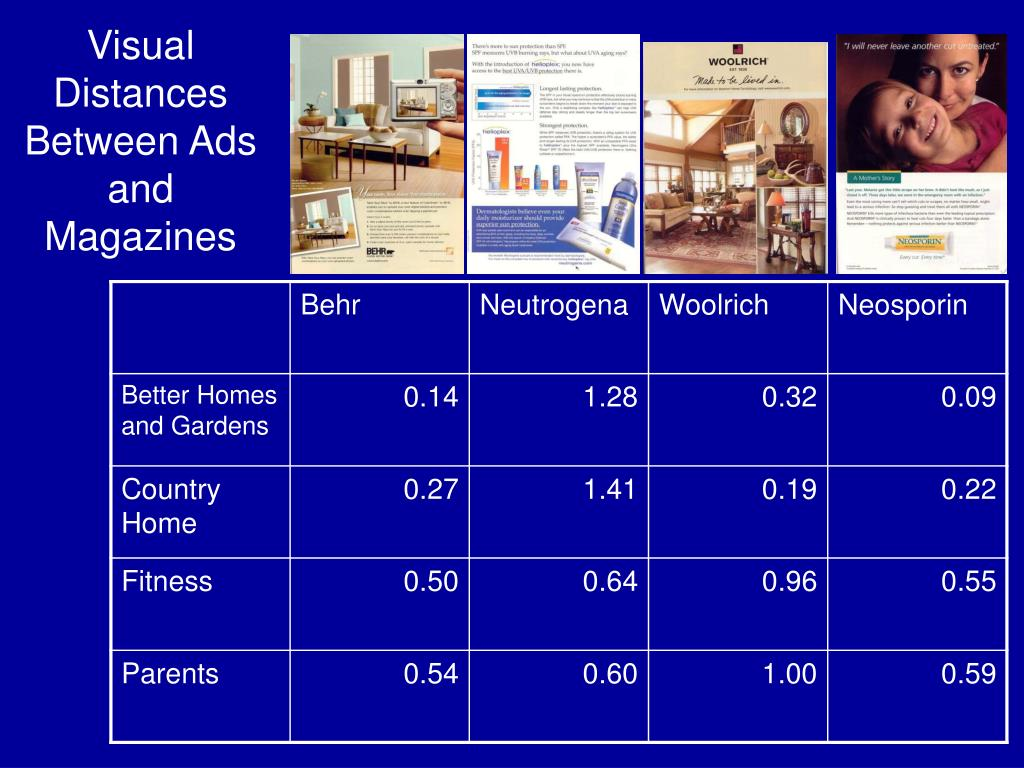 Visual Distances Between Ads and Magazines