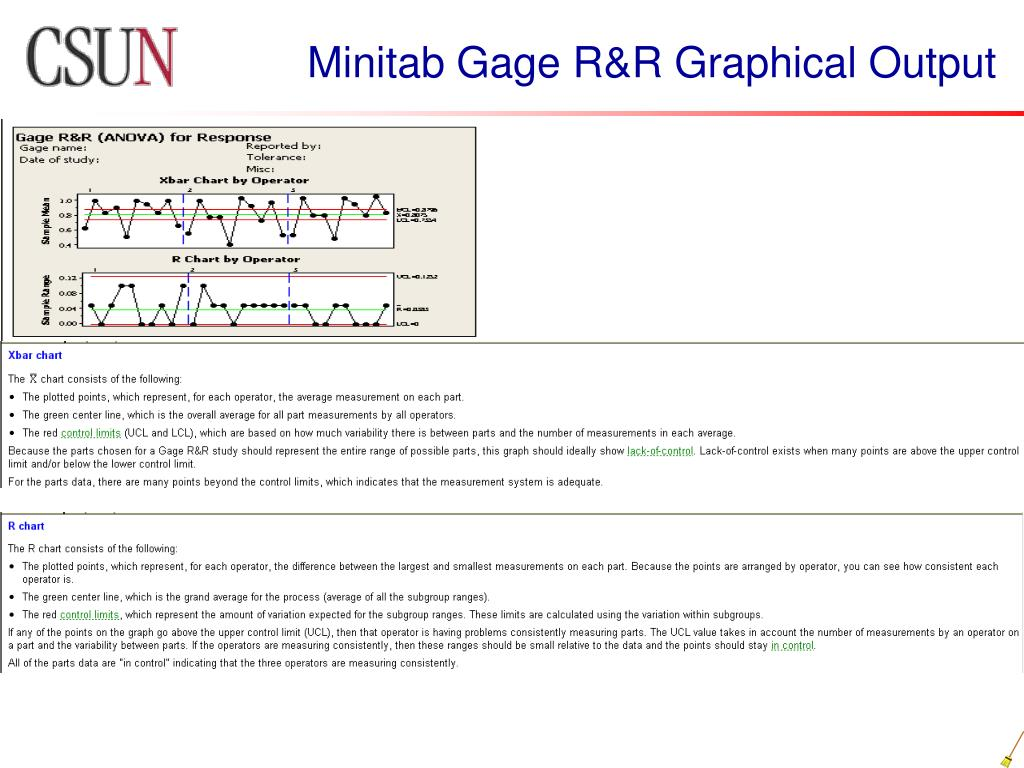 Minitab Gage R&R Graphical Output