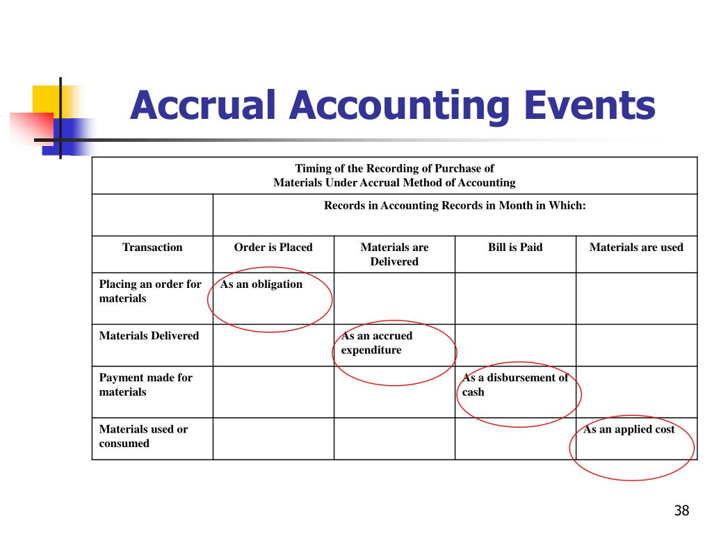 Accrual Accounting Events