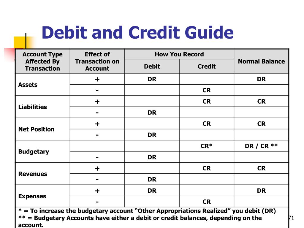 Debit and Credit Guide