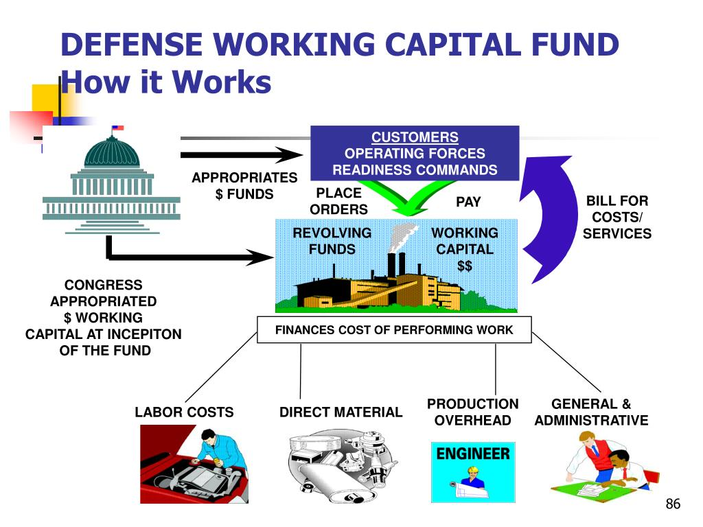 DEFENSE WORKING CAPITAL FUND