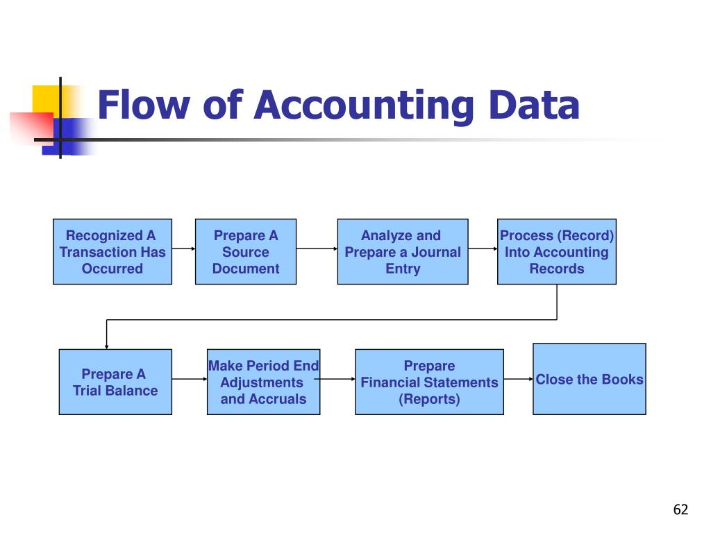 Flow of Accounting Data