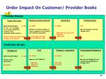 order impact on customer provider books