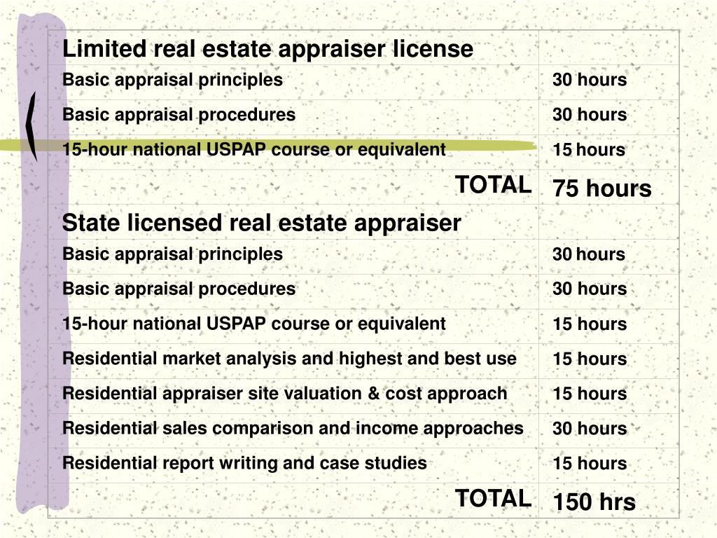Limited real estate appraiser license