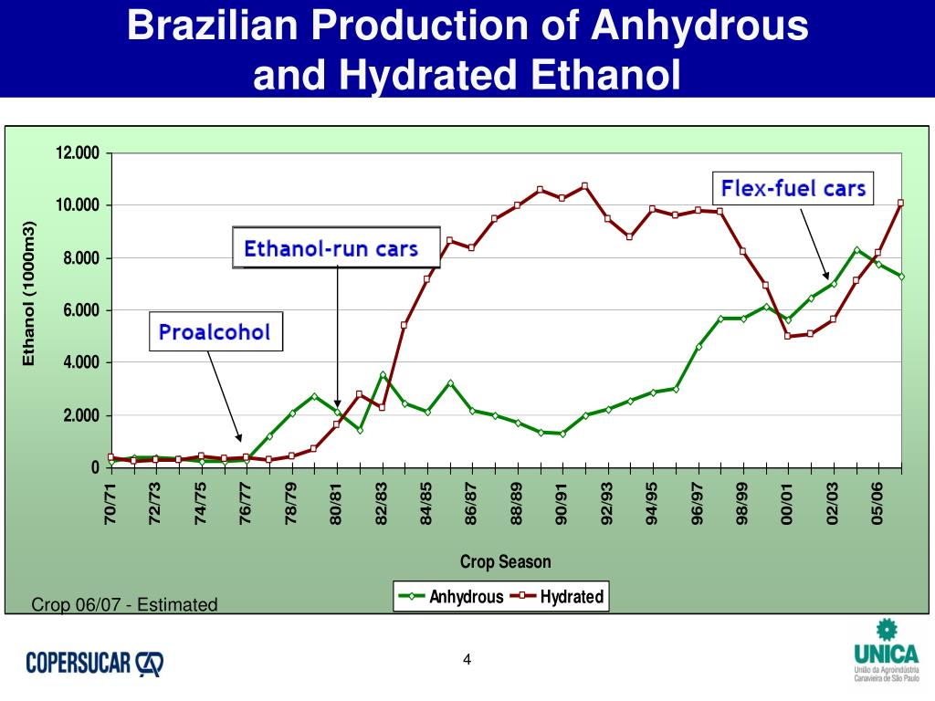 Brazilian Production of Anhydrous