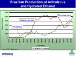brazilian production of anhydrous and hydrated ethanol