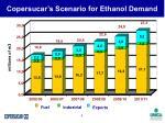 copersucar s scenario for ethanol demand