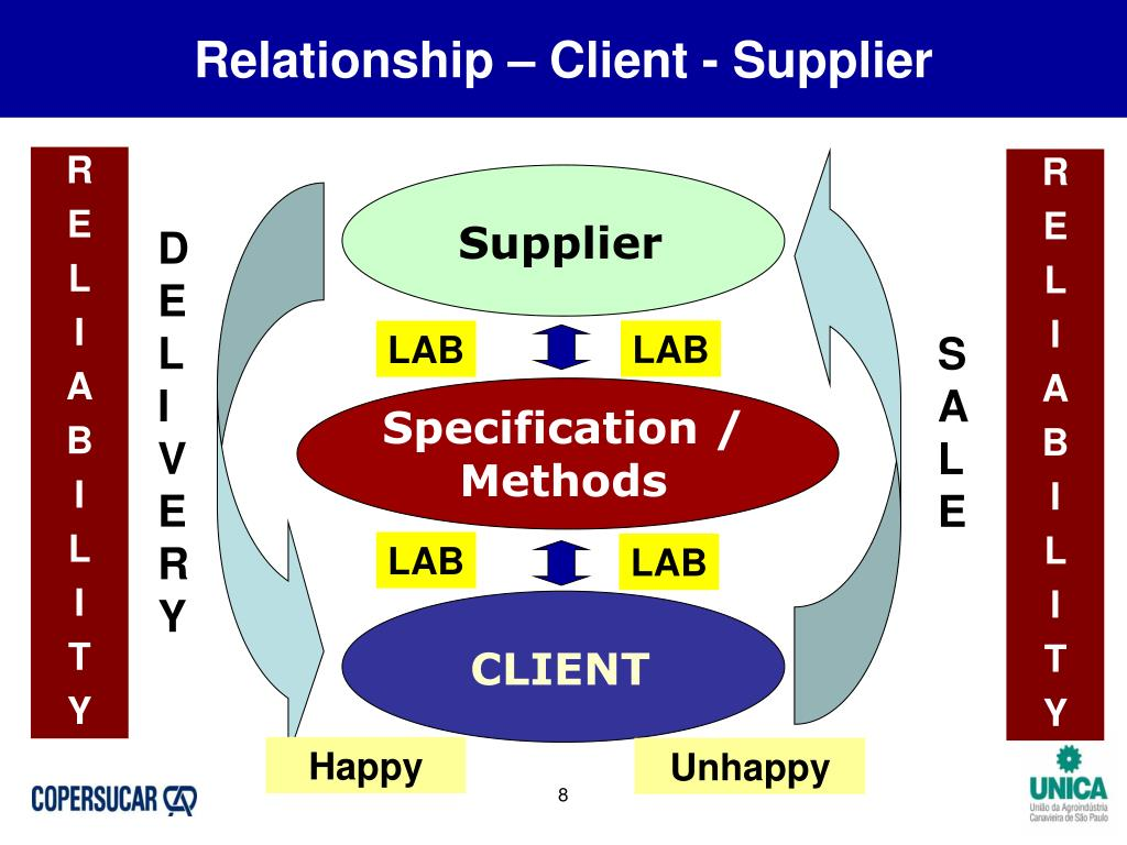 Relationship – Client - Supplier