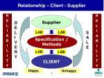 relationship client supplier