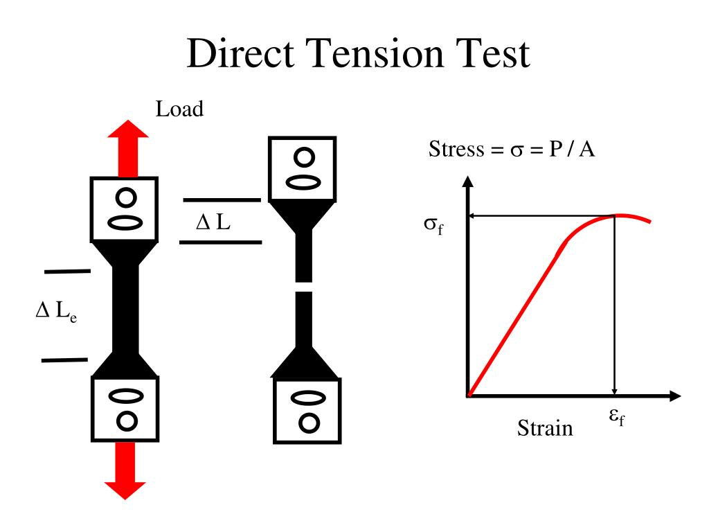 Direct Tension Test
