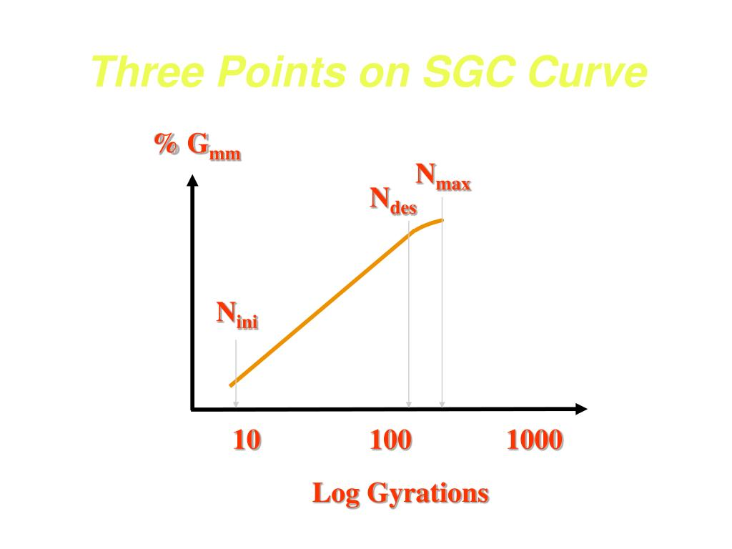 Three Points on SGC Curve