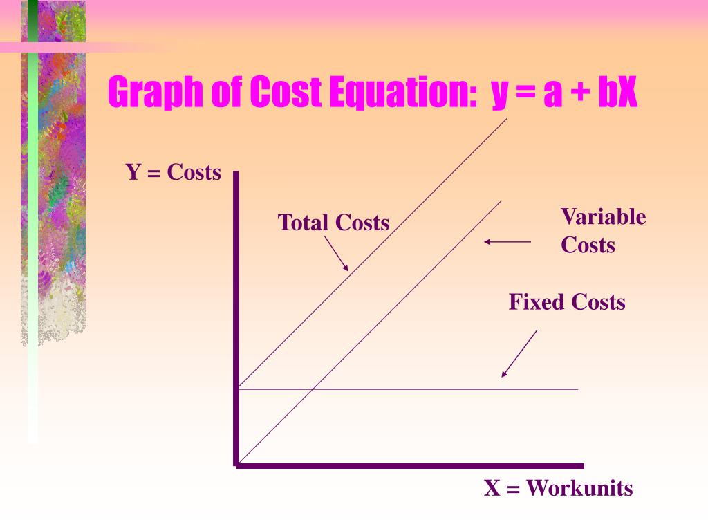 Graph of Cost Equation:  y = a + bX