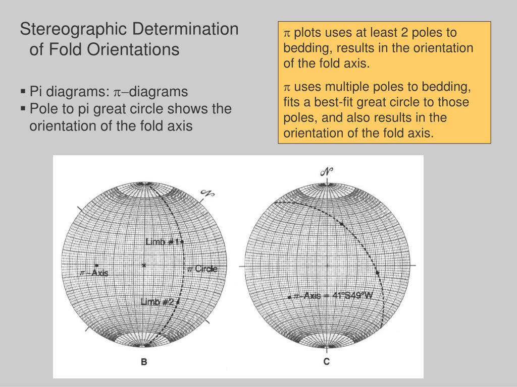 Stereographic Determination of Fold Orientations