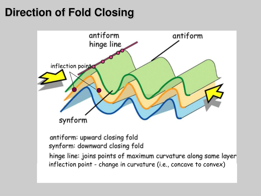Direction of Fold Closing