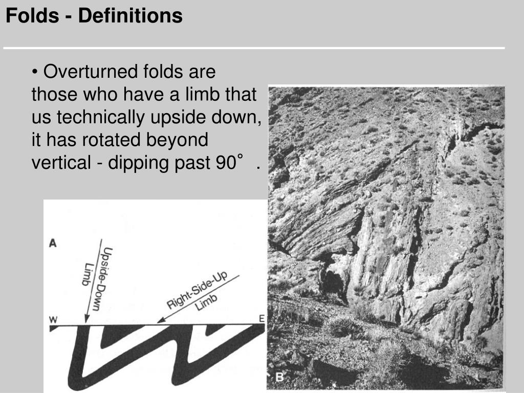 Folds - Definitions