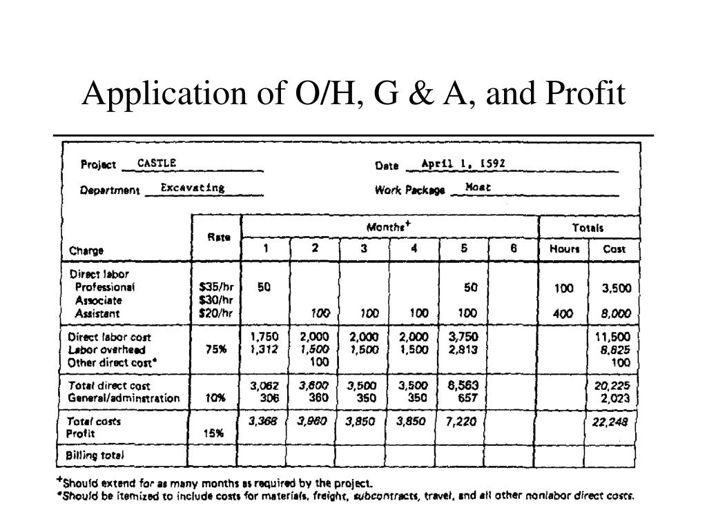 Application of O/H, G & A, and Profit
