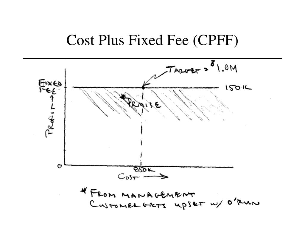 Cost Plus Fixed Fee (CPFF)