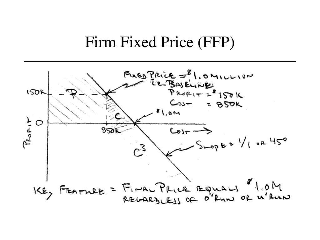 Firm Fixed Price (FFP)