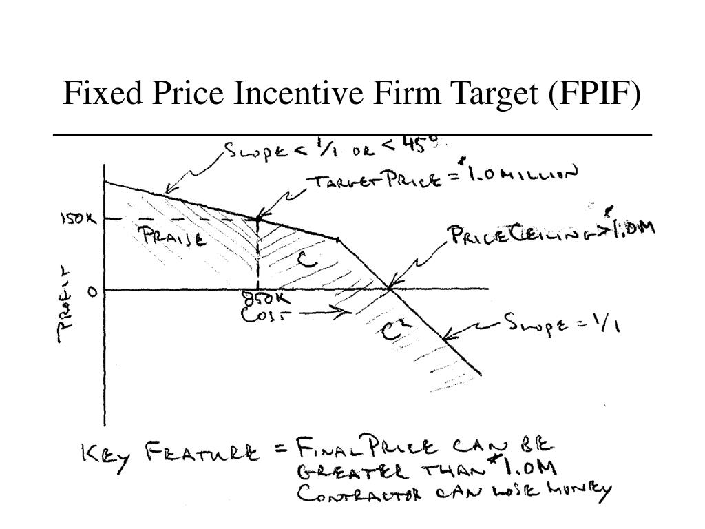 Fixed Price Incentive Firm Target (FPIF)