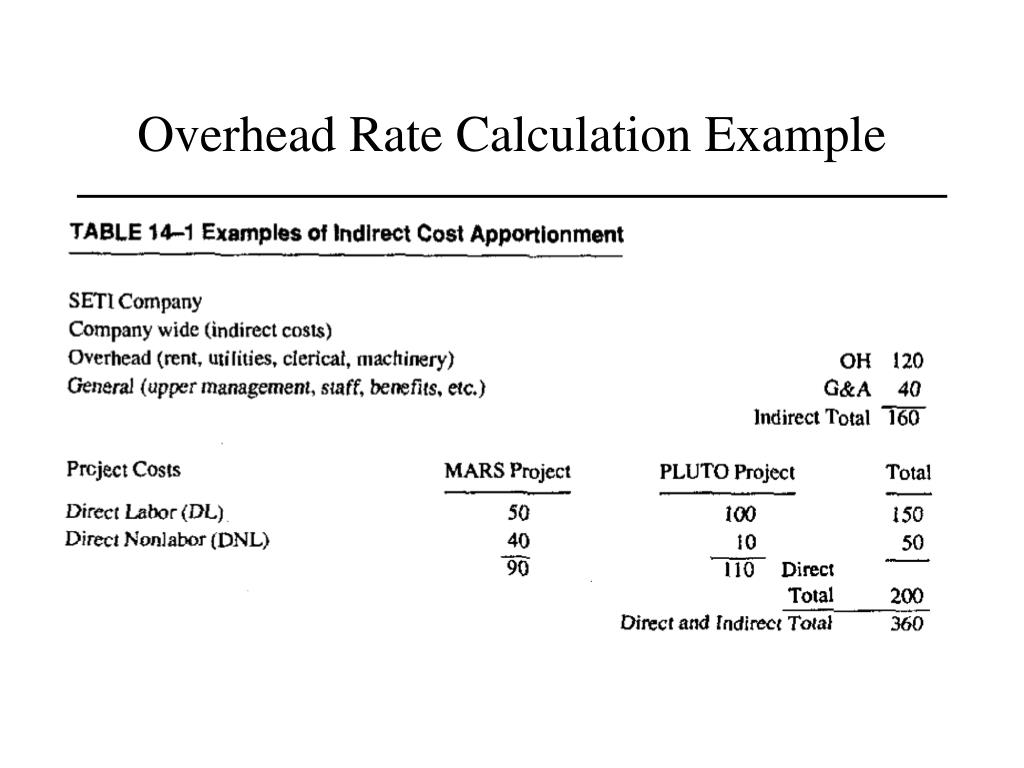 Overhead Rate Calculation Example